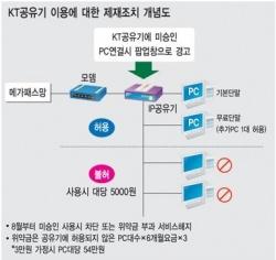 KT 공유기 이용제재 조치 개념도