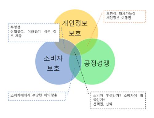 개인정보보호_소비자-보호_공정경쟁