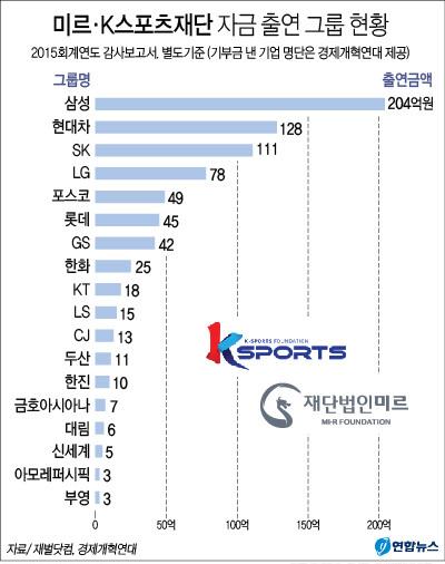 (출처 : 연합뉴스 2016년 11월 1일, 적자기업 12곳도 미르ㆍK스포츠에 돈 냈다…총 53사 출연(종합))
