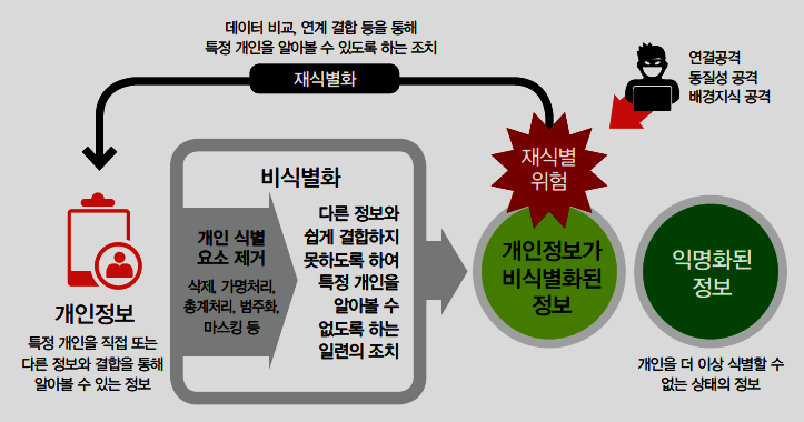 - 2014. 12. 한국정보화진흥원 <개인정보 비식별화에 대한 적정성 자율평가 안내서>